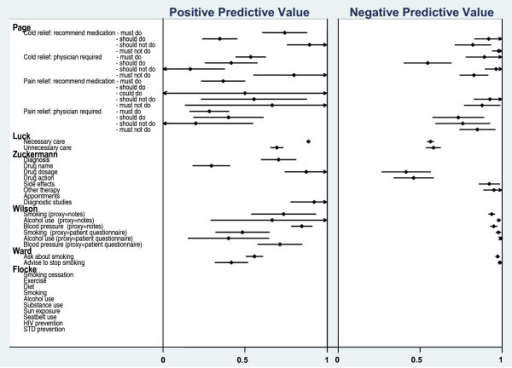 Positive and Negative Predictive Values for six studies.