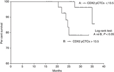 Overall survival analysis for 45 CRC patients with (A) CDX2 pCTCs ⩽13.5 and (B) 45 CRC patients with CDX2 pCTCs >13.5.