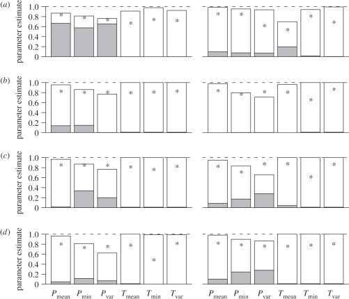 Bar charts showing estimates of φ (white) and λ′ (grey) for each environmental variable in (a) temperate and tropical, (b) large- and small-geographical ranged, (c) large- and small-bodied, and (d) generalist and specialist mammals. P, precipitation; T, temperature; min, minimum; var, variability. Asterisk denotes value of non-spatially corrected λ. The dotted line indicates the maximum value of each parameter. Note that since φ, λ′ and γ sum to one, there is no need to display the γ values.