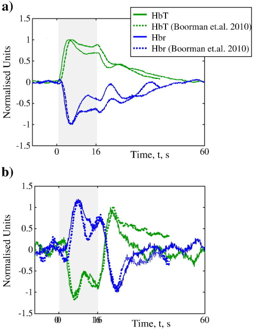 Direct comparison of haemodynamic time series (HbT and Hbr) from a) the whisker barrel region and b) the surrounding cortex to equivalent data from Boorman et al. (2010). Data has been normalised as Boorman et al. (2010) did not analyse the 2D-OIS data with improved tissue models. Furthermore, in that study fMRI and 2D-OIS were not performed concurrently so one could argue that the measured haemodynamics did not lead to a negative BOLD signal. We find that our normalised haemodynamic responses show similar transients to their 2D-OIS data. In the current study we have explicitly shown that such haemodynamic changes lead to a sustained negative BOLD signal, and thus our data adds more support to their hypothesis that the deep layer negative BOLD is driven by deep layer decreases in neuronal activity.
