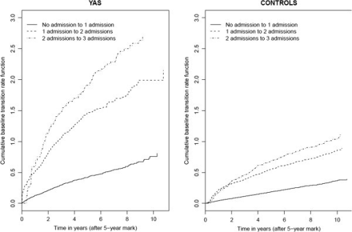 Estimates of the Cumulative Baseline Rates for Subsequent Hospital Admissions Following 0, 1, or 2, Hospital Admissions Based on the Multistate Model.