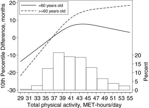 Tenth survival percentile differences as function of total physical activity among younger (<60) and older (> = 60) participants. Data were fitted using a Laplace regression model with restricted cubic splines with 3 knots (36, 41 and 48 MET-hrs/day) of the distribution of total physical activity. The estimates were adjusted for baseline age, body mass index, alcohol consumption, smoking status, and educational level. The reference value of total physical activity is the median of the bottom quartile (36.5 MET-hrs/day).