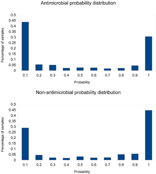 Distribution of predicted probabilities for antimicrobial (a) and non-antimicrobial (b) samples.