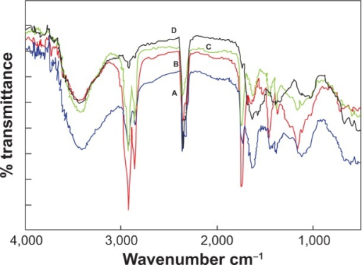Fourier-transform infrared absorptive spectra before and after bioreduction of dried PZRE. (A) PZRE; (B) AgNPs; (C) AuNPs; (D) AgAuNPs.Abbreviations: PZRE, Plumbago zeylanica root extract; AgNPs, silver nanoparticles; AuNPs, gold NPs; AgAuNPs, bimetallic NPs.