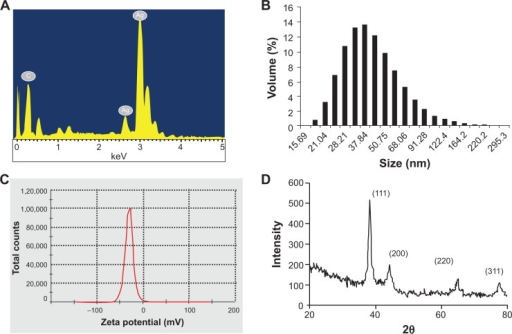 Determination of purity, size, and nature of AgNPs synthesized by PZRE at 37°C. (A) Representative spot energy-dispersive spectrum; (B) histogram of size distribution; (C) zeta-potential analysis; (D) representative X-ray diffraction profile of thin film.Abbreviations: PZRE, Plumbago zeylanica root extract; AgNPs, silver nanoparticles.
