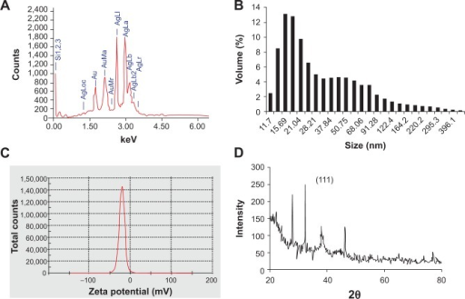 Determination of purity, size, and nature of AgAuNPs synthesized by PZRE at 37°C. (A) Representative spot energy-dispersive spectrum; (B) Histogram of size distribution; (C) zeta-potential analysis; (D) representative X-ray diffraction profile of thin film.Abbreviations: PZRE, Plumbago zeylanica root extract; AgAuNPs, bimetallic NPs.