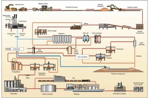 gold mining flow sheet diagram free wiring diagram for you