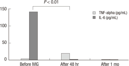 Changes in interleukin (IL)-6 and tumor necrosis factor (TNF)-α levels before intravenous immunoglobulin (IVIG) infusion, at 48 hr after IVIG infusion and in the convalescent phase in Kawasaki disease patients.