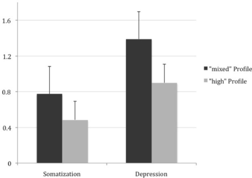 Scores From Somatization And Depression Subscales Of SCL 90 R High Distressed