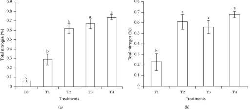 (a) Total nitrogen retained in soil at 30 days of leaching and (b) total nitrogen retained in soil after 30 days of leaching (after subtracting the contribution of T0). Note. T0: 64 g soil (no urea); T1: 64 g soil + 7.40 g urea (no additives); T2: 64 g soil + 7.40 g urea + 6 g clinoptilolite zeolite; T3: 64 g soil + 7.40 g urea + 1.54 g compost; T4: 64 g soil + 7.40 g urea + 1.54 g compost + 6 g clinoptilolite zeolite. Means with different letters indicate significant difference between treatments by Tukey's test at P ≤ 0.05. Note. Bar represents standard error of the mean.