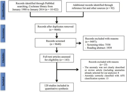 Study selection process for the systematic review of the cases of female genital anomalies that could not fit into a specific class of the American Fertility Society (AFS) system.