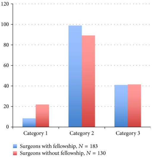 Percent agreement comparison of fellowship and nonfellowship trained orthopaedic surgeons.