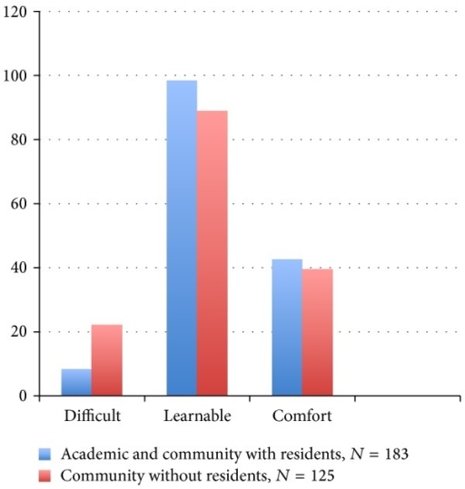 Percent agreement comparison of all surgeons with residents versus community surgeons without residents.