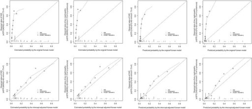 Calibration curves for the Korean model before (upper panels) and after intercept adjustment (lower panels), for the outcome of CKD (eGFR < 60 ml/min/1.73 m2) for the first and third column and 'any nephropathy' (eGFR < 60 ml/min/1.73 m2 or proteinuria) for the second and left columns. For each figure panel the broken diagonal line at 45° represents the ideal calibration. Participants are grouped into percentiles across increasing estimated probability. The vertical lines at the bottom of the graph depict the frequency distribution of the calibrated probabilities. eGFR is from MDRD equation (1st and 2nd columns) and CKD-EPI equation (3rd and 4th columns)