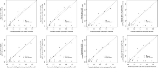Calibration curves for the Thai model before (upper panels) and after intercept adjustment (lower panels), for the outcome of CKD (eGFR < 60 ml/min/1.73 m2) for the first and third column and 'any nephropathy' (eGFR < 60 ml/min/1.73 m2 or proteinuria) for the second and left columns. For each figure panel the broken diagonal line at 45° represents the ideal calibration. Participants are grouped into percentiles across increasing estimated probability. The vertical lines at the bottom of the graph depict the frequency distribution of the calibrated probabilities. eGFR is from MDRD equation (1st and 2nd columns) and CKD-EPI equation (3rd and 4th columns)