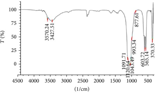 FT-IR spectra of hydroxyapatite (HA) were sintered at 800°C.