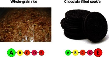 Examples of foods for which consumption is recommended and for which consumption should be limited and corresponding labelling