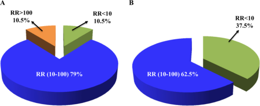 Pie charts illustrating proportions of different levels of Resistant Ratio (RR) for field collected T. urticae samples.(A) Abamectin resistance; (B) Bifenazate resistance. Low level of resistance, RR < 10; moderate level of resistance, RR = 10–100; high level of resistance, RR >100.