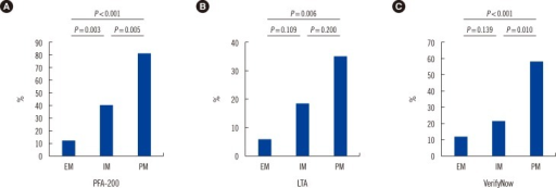 The percentage of high platelet reactivity (HPR) measured post-percutaneous coronary intervention (PCI) in different groups. (A) PFA-200; (B) Light transmittance aggregometry (LTA); (C) VerifyNow.