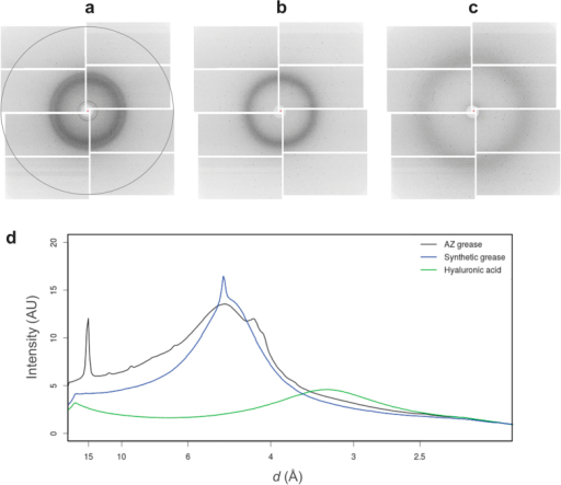 Typical XFEL single diffraction patterns from three carriers.(a) Mineral oil-based AZ grease, (b) Super Lube synthetic grease, and (c) hyaluronic acid. Resolution at the edges corresponds to ~2.3 Å (dashed circle). (d) The average background scattering intensities of ~2,000 images from each matrix. AZ grease, Super Lube synthetic grease and hyaluronic acid are depicted by the black, blue and green lines, respectively.