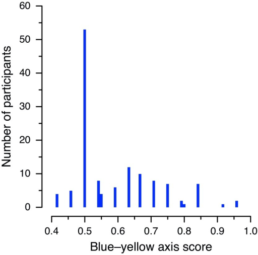 Distribution of standardized blue–yellow axis scores recorded for Experiment 2.The histogram shows the number of occurrences of each score, calculated byThorstensonet al. (2015a) as the proportion of correct responses in the 24 trials in which either a blue or yellow patch was presented. The pairs of adjacent bars near 0.55 and 0.8 correspond to cases that are not compatible with correct rounding.