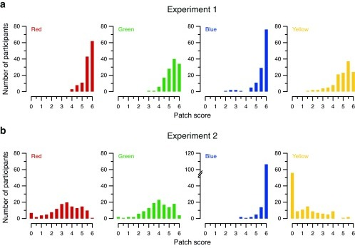 Distribution of color patch scores in (a) Experiment 1 and (b) Experiment 2. Histograms show the number of occurrences of each score for the red, green, blue and yellow color patches. The range of scores on thex-axis is 0–6, reflectingThorstensonet al.'s (2015a) scoring scheme of 0.5 points per correct answer, with 12 trials per color. Note the discontinuity in they-axis for blue patches in Experiment 2 (bottom row, second panel from right), added to accommodate the surprisingly high peak at 6.