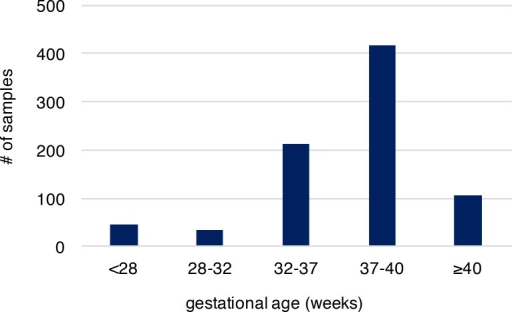 The gestational age distribution of the study participants.Preterm birth is considered if gestational age is less than 37 weeks. The cohort includes 292 preterm newborns and 524 newborns at term. Gestational age is by weeks.