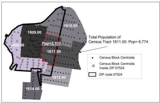 Census block centroid populations are used to calculate the proportion of census tract populations which fall within the boundaries of ZIP codes. For example, the portion of census tract 1811.00 within ZIP code 07524 receives only 3,101 individuals of the total census tract population of 6,774.