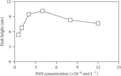Effect of PAN concentration onthe peak height.