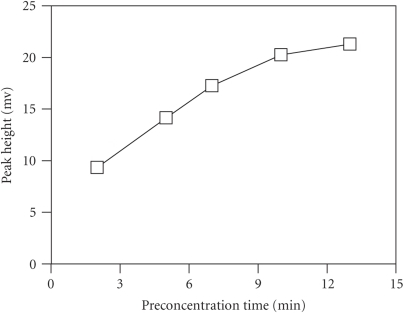 Effect of preconcentration time on the peak height.