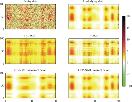 Toy exampledata matrix (upper left), underlying noise-free nonnegative data (upper right),and estimates using the four methods described in the text. The data has afairly large amount of noise, and the underlying nonnegative factors are smoothin both directions. The LS-NMF and CNMFdecompositions are nonsmooth since these methods arenot model of correlations in the factors. The GPP-NMF, which uses a smoothprior, finds a smooth solution. When using the correct prior, the soulution isvery close to the true underlying data.