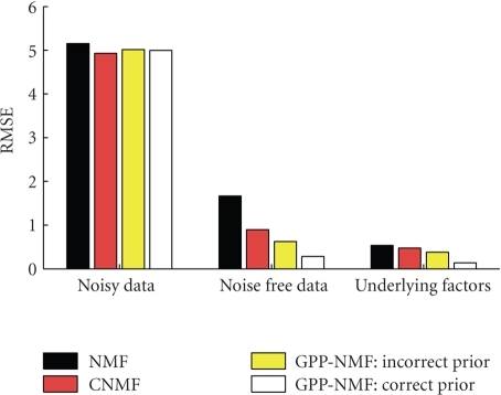 Toy example:root mean squared error (RMSE) with respect to the noisy data, the underlyingnoise-free data, and the true underlying nonnegative factors. The CNMF solutionfits the noisy data slightly better, but the GPP-NMF solution fits theunderlying data much better.