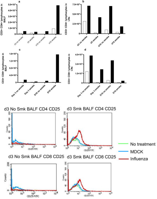 Flow cytometry quantitation of T lymphocytes. CD3+ CD4+ lymphocytes in (a) BALF & (b) LNs, and CD3+ CD8+ lymphocytes in (c) BALF and (d) LNs were quantitated by flow cytometry. Clear boxes denote mice not infected with influenza and dark boxes denote mice infected with influenza. The y-axis counts represent the total figure for the pooled samples of 8 mice per treatment. Figure 6(e) is a histogram presentation of CD4+CD25+ and CD8+ CD25+ cells in BALF (pooled samples of 8 mice per group), with and without smoke exposure.