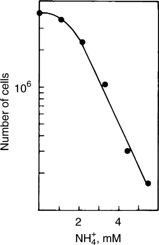 Effect of ammonium chloride on cell proliferation. Cells were incubated in fresh medium with various amounts of NH4Cl and counted after an incubation of 72 h. Except for the highest two concentrations with values of 0.6 and 0.5, respectively, the cloning efficiency was not affected.