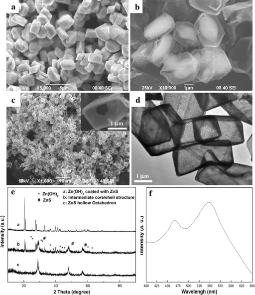 a Zn(OH)2 coated with a layer of ZnS, b core/shell structure after reacted with ammonia for 10 min, c low-magnification SEM image and d TEM image of hollow ZnS octahedra. e XRD patterns of the products generated during the process, f PL spectrum of ZnS shell obtained under an ultraviolet excitation at 350 nm