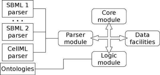 OREMP system architecture. System architecture: its components are integrated to work together preserving a flexible and easily extensible architecture. Each module has different versions used on the basis of job in progress (e.g., to parse an SBML Level 2 Version 1 file, it will be dynamically chosen the SBML 1 parser).
