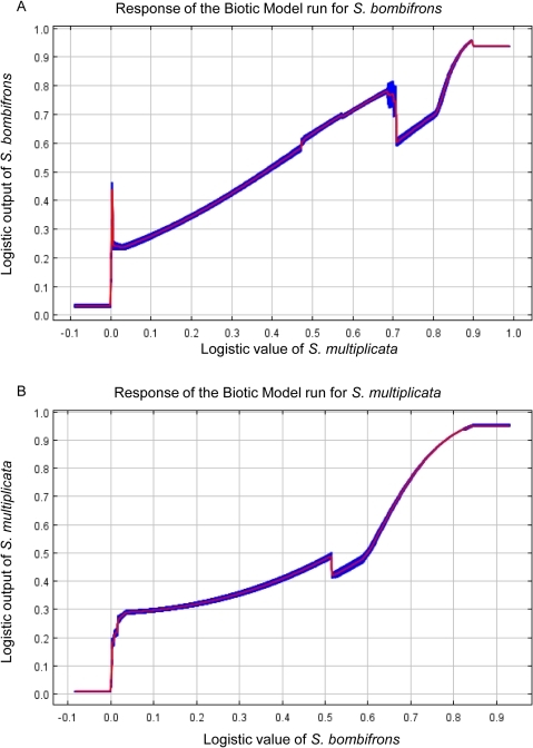 Maxent response curves for the Biotic Model.The response curves of the Biotic Model for (a) S. bombifrons and (b) S. multiplicata. These curves show how the logistic output changes along an 'environmental gradient'. Here, the environmental gradient is the predicted output of the other species used to create the Biotic Model. The red line shows the average of the 10 replicate runs, while the blue bands shows +/− one standard deviation. At low logistic values for one species, the other species has a low logistic value as well. Both species thus show a similar response to the environment (i.e. environments good for one species tend to be good for the other).