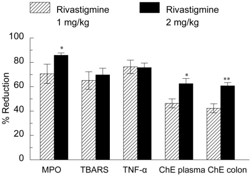 Effect of rivastigmine on TNF-α, MPO, TBARS and ChE activity in rats with DNBS-induced colitis.ChE = ChE activity. Data are mean ± SEM from 13 animals per group. Percent of reduction compared to values in group treated with distilled water and DNBS. Significantly different from the rats treated by rectal administration of rivastigmine (1 mg/kg) *p<0.05, ** p<0.01.