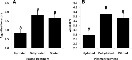 effects of gatorade to control dehydration This level of dehydration resulted in minimal effects on maximal hr and v for all individuals furthermore, no significant differences were observed in hr or v following rehydration with crystal light (control), gatorade or rehydrate (advocare international) relative to either baseline values or values derived following dehydration (table 3).