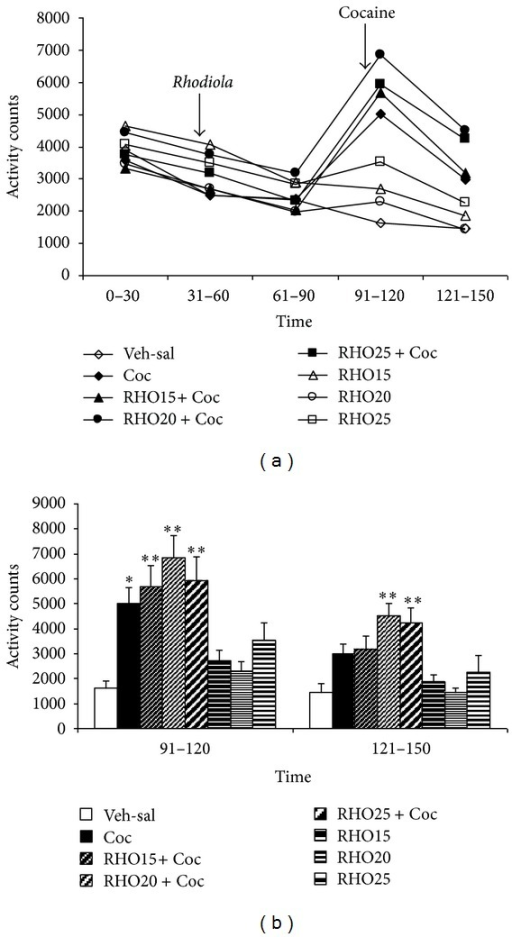 Effects of RHO on cocaine-induced hyperactivity. Mice (n = 8 per group) were placed in the actimeter for a 30-min adaptation period (0–30 min). Afterwards, two groups received IG vehicle (Veh-sal and Coc), two groups received IG RHO 15 mg/kg (RHO15 + Coc, RHO15), two groups RHO 20 mg/kg (RHO20 + Coc, RHO20), and two groups RHO 25 mg/kg (RHO25 + Coc, RHO25), and their motor activity was registered over another hour (31–60, 61–90 min). Finally, the first two groups received a IP injection of saline (Veh-Sal) or cocaine 25 mg/kg (Coc), and the groups treated with RHO received an IP injection of cocaine 25 mg/kg (RHO15 + Coc, RHO20 + Coc, and RHO25 + Coc) or saline (RHO 15, RHO 20, and RHO 25), and their motor activity was registered over a further hour (91–120, 121–150 min). (a) represents the motor activity of all groups over the complete time of testing (0–150 min) and shows the time of RHO and cocaine administration in the corresponding groups. (b) represents the data for the last hour of the test (after cocaine administration to the corresponding groups). Values are means ± SEM. *P < 0.05; **P < 0.01; significant difference with respect to the values of the control (Veh-sal) group at the same time test.