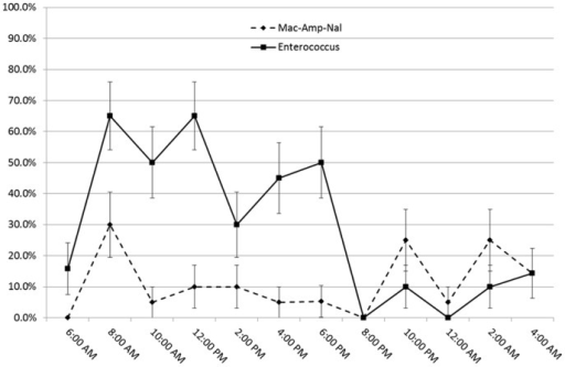 Percentage contamination with Enterococci or ampicillin-nalidixic acid-resistant coliforms of four transmission points by time of day.The average combined contamination prevalence of the four places sampled during the validation survey: the exam rooms, the diagnostics, ICU and the housing wards, at different times the sampling was done. Each data point is the average percentage contamination in 20 samples (5 samples per location) for each time. Bars represent the standard error over these 20 samples.