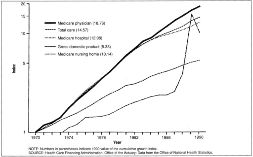 Relative growth index in nominal Medicare health expenditures: United States, 1970-90 (semi-logarithmic scale)