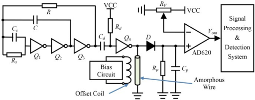 The conditioning circuit of the GMI magnetic sensor.