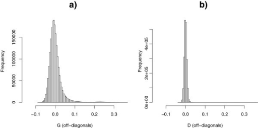 Histograms of off-diagonal elements of relationship matrices G (unscaled) (a) and D (b).