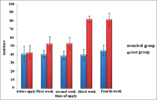 The mean improvement in skin moisturization after application of placebo and active formulations