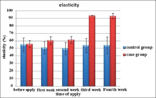 The mean improvement in skin elasticity in the control and case groups