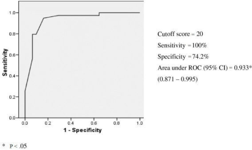 Receiver-operating curve (ROC) for the Virtual Reality Day-Out Task (VR-DOT) total score when discriminating among nondemented (healthy controls), amnestic mild cognitive impairment (aMCI), and patients with mild Alzheimer-type dementia (mild AD).