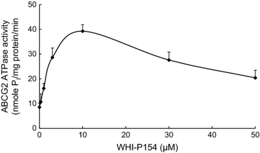 Effect of WHI-P154 on the ATPase activity of ABCG2. Crude membranes (10–20 μg protein/reaction) from High-five cells expressing ABCG2 were incubated with increasing concentrations of WHI-P154 (0–50 μM), in the presence and absence of 10 mM vanadate, in ATPase assay buffer as described in Materials and Methods. The mean values are plotted and error bars depict SD (n = 3).