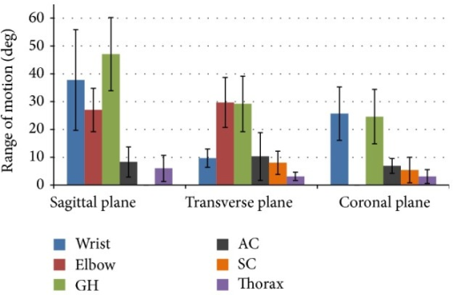 Group average joint ranges of motion (and standard deviation bars) for the thorax, sternoclavicular (SC), acromioclavicular (AC), glenohumeral (GH), elbow, and wrist joints in the sagittal, transverse, and coronal planes.
