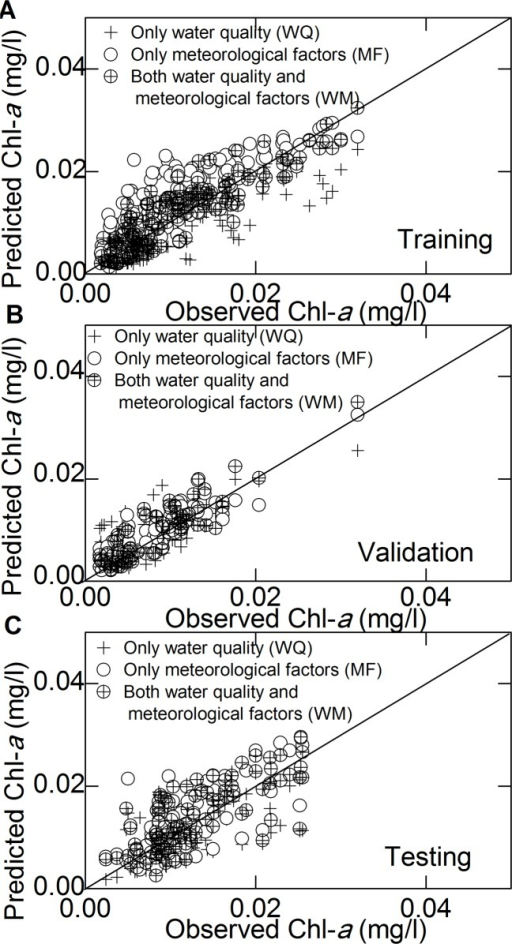 Scatter plots of the observed data vs. the model predictions using different inputs.(A) Chl-a prediction with different variables used as inputs for training; (B) is the same as (A) but for validation; (C) is the same as (A) but for testing.